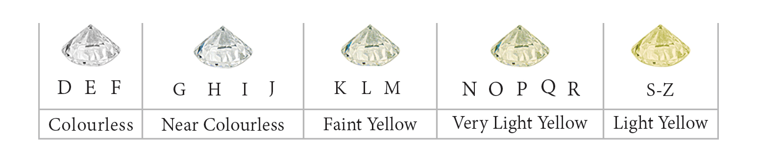 Meyson Jewellery Diamond Colour